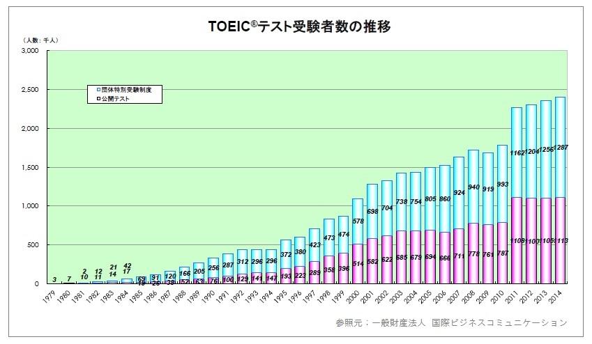TOEICテスト受験者数の推移