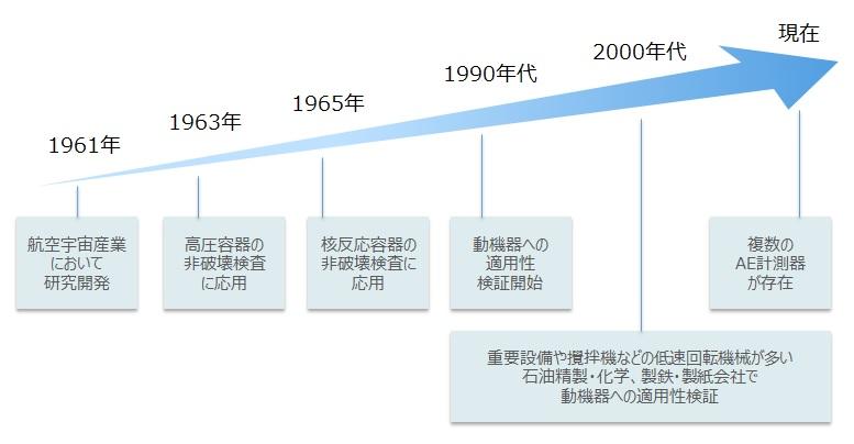ae_history