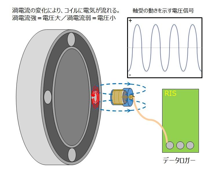 渦電流の原理を解説!「変位測定...