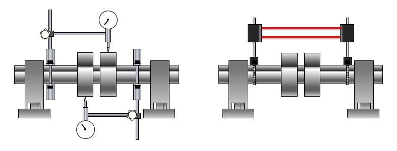 gauge vs laser