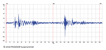 クロスヘッド部のオンライン振動信号