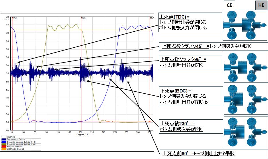 往復動圧縮機のモニタリング オンライン状態監視システム プログノスト PROGNOST