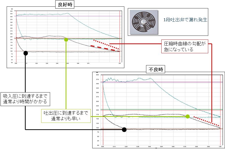 往復動圧縮機のモニタリング オンライン状態監視システム プログノスト PROGNOST p-V線図