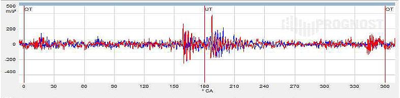 オンライン信号とセグメント別解析