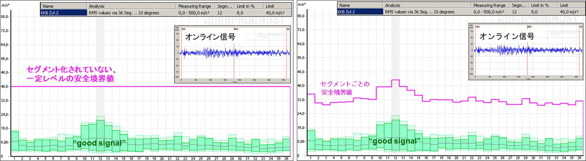 プログノストによるオンライン状態監視 コンディションモニタリング 往復動圧縮機 予知保全 IoT ビッグデータ